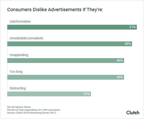 Consumers Dislike Advertisements If They're: