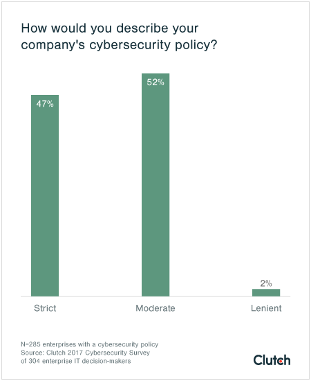 Enforcement of cybersecurity policies is moderate