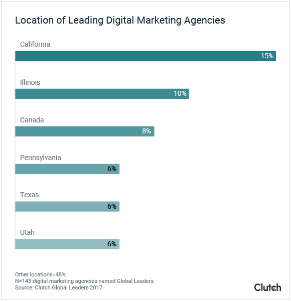 Location of Leading Digital Marketing Agencies