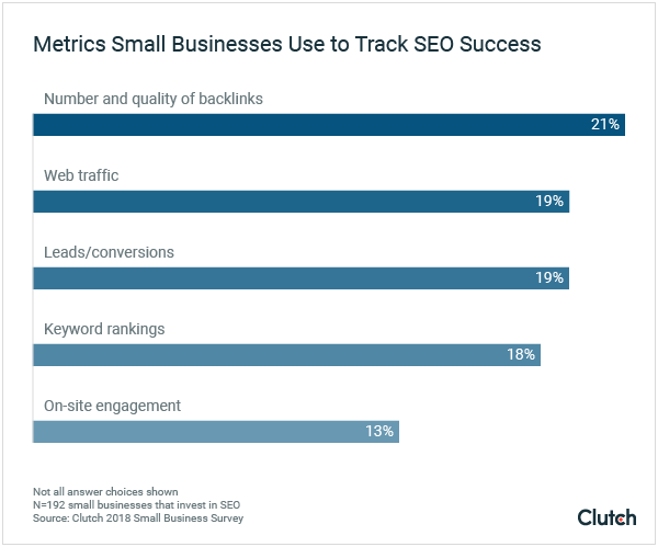Metrics Small Businesses Use to Measure SEO Success