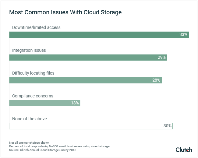 Most common issues with cloud storage