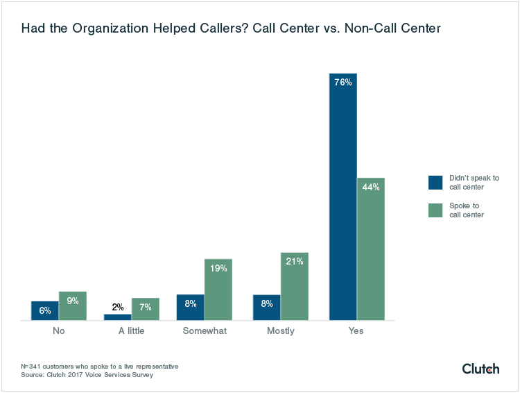 had the organization helped callers?