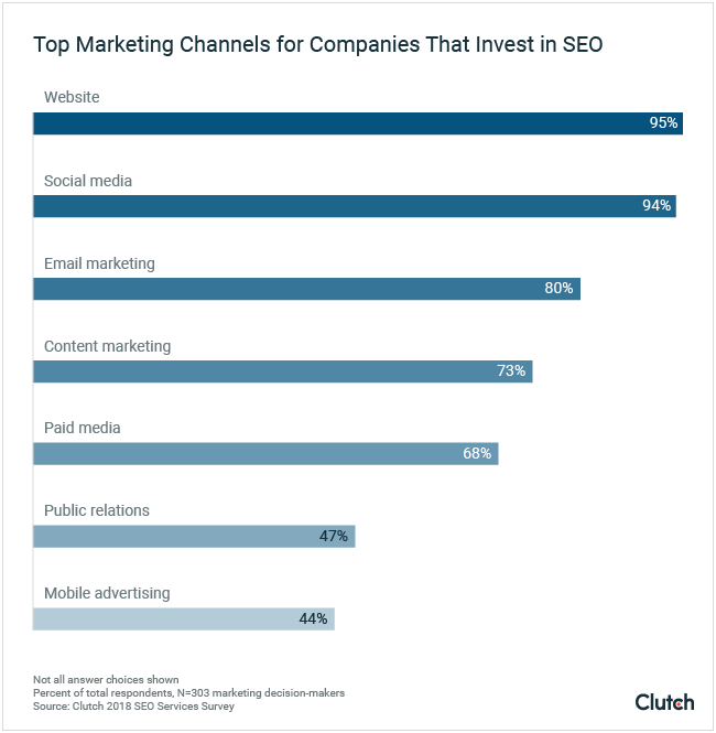Top marketing channels for companies that invest in SEO