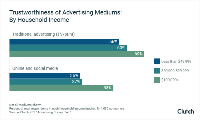 Trustworthiness of Advertising Mediums: By Household Income