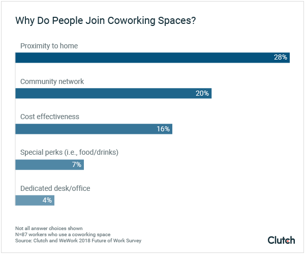 Why do people join coworking spaces