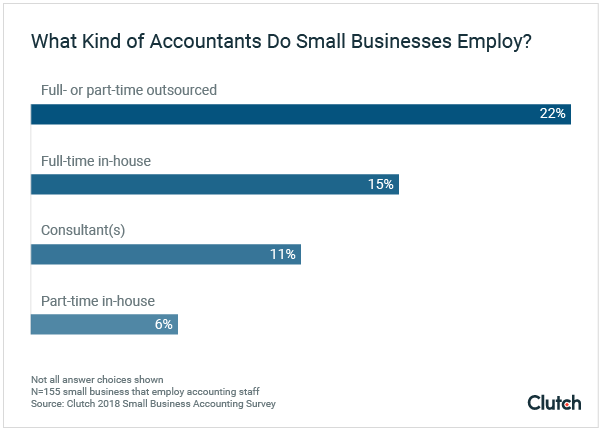 What kind of accountants do small businesses employ?