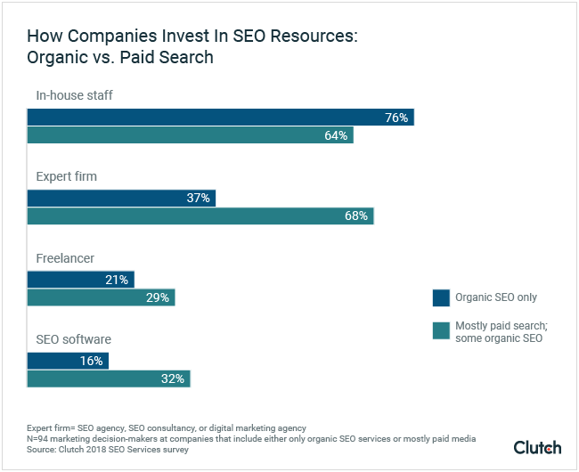 How Companies Invest in SEO Resources: Organic vs. Paid Search