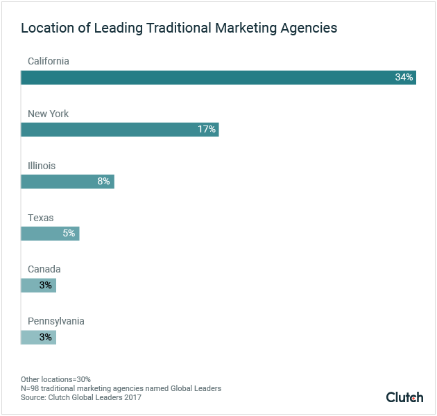 Location of Leading Traditional Marketing Agencies
