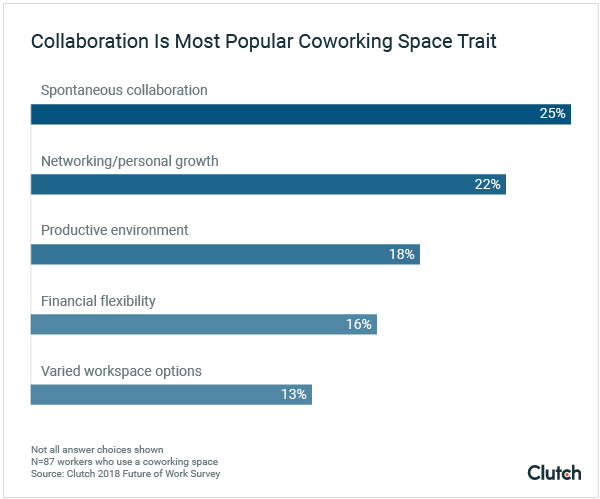 collaboration is most popular coworking space trait