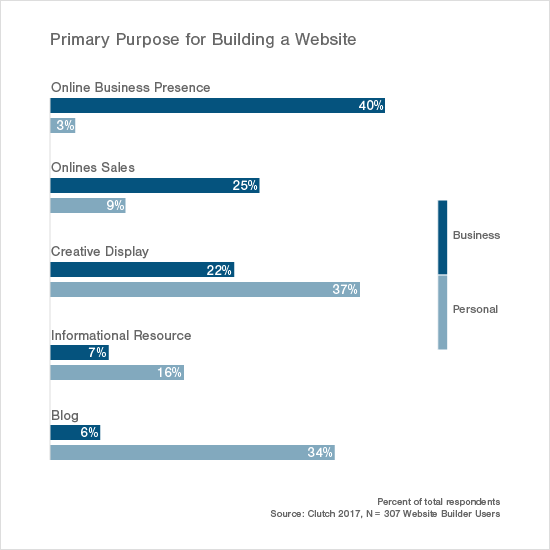 Primary Purpose for Building a Website