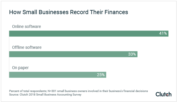 How small businesses record their finances graph
