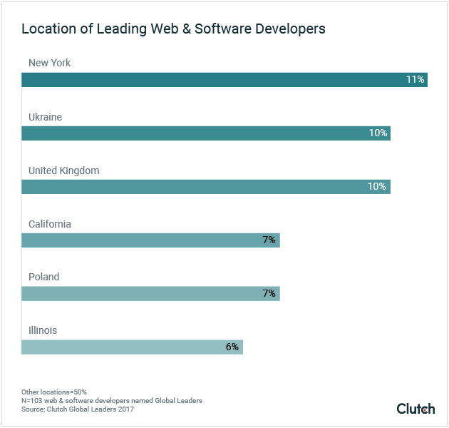 Location of Leading Web & Software Developers