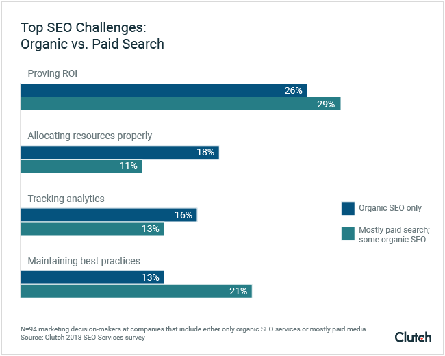 Top SEO Challenges: Organic vs. Paid Search