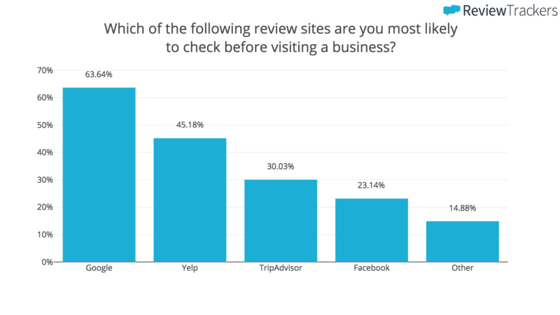 Which of the following review sites are you most likely to check before visiting a business?