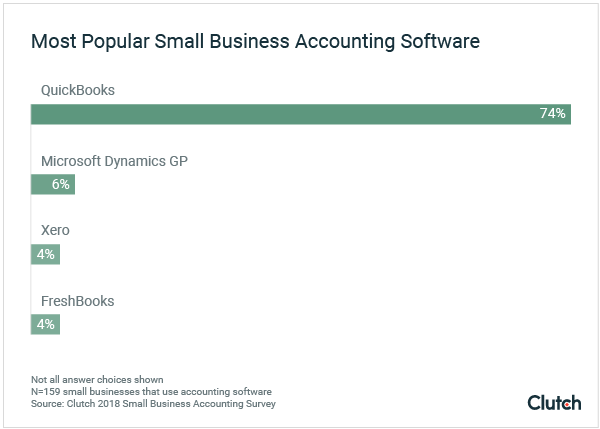 Most popular accounting software graph