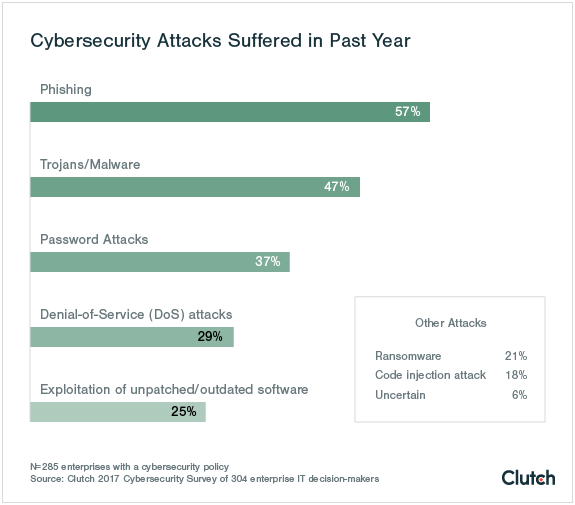 Cyber attacks suffered in past year