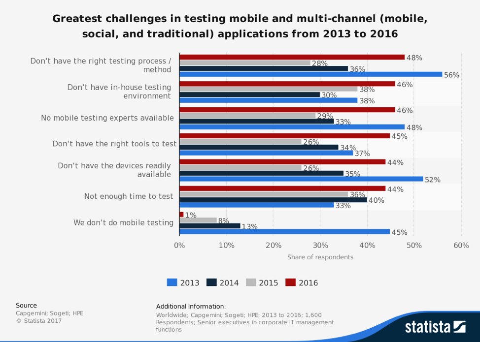 Greatest challenges in testing mobile and multi-channel applications from 2013 to 2016 (graph)