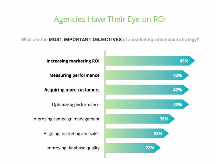 agencies have their eye on ROI