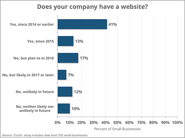 Graph, percent of small businesses with websites