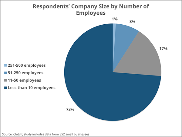 Company size by number of employees | Clutch 2016 Small Business Survey