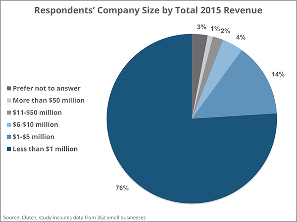 Company Revenue in 2015 | Clutch 2016 Small Business Survey
