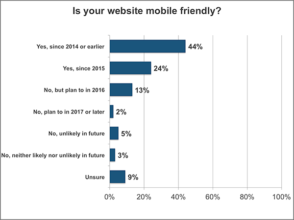Graph of small businesses with a responsive website