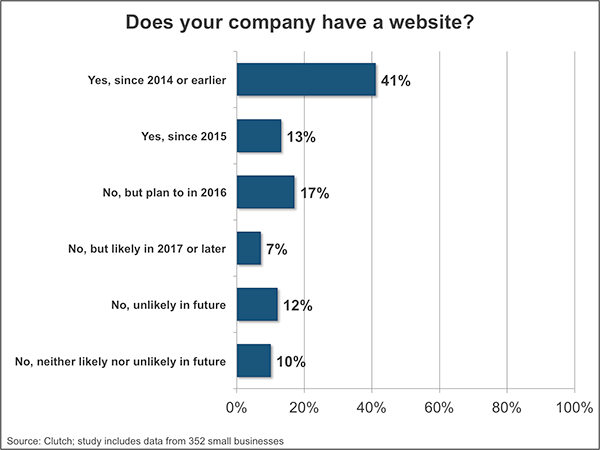 Graph, does your company have a website?