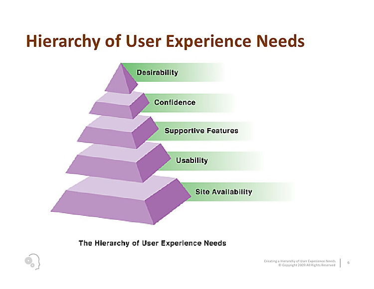 Hierarchy of User Experience Needs