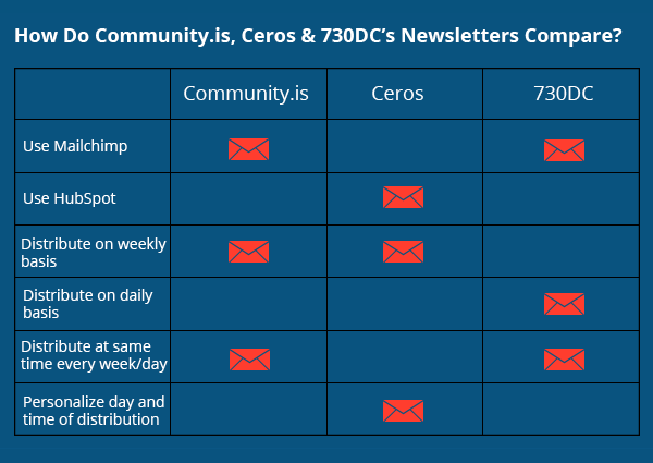 How Community.is, Ceros, and 730DC's email marketing compares - Clutch's 2016 Email Marketing Survey