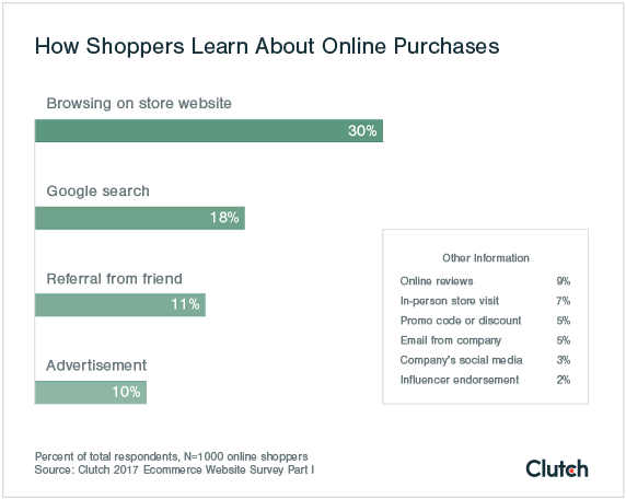 Shoppers most frequently find the item they purchase while browsing.