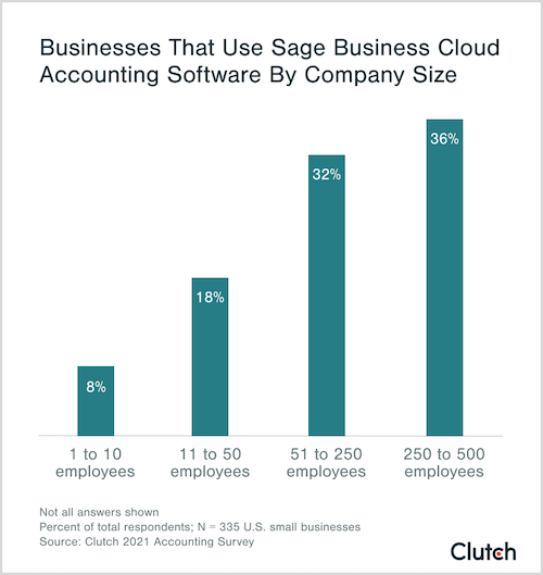 businesses that use sage business cloud accounting software by company size