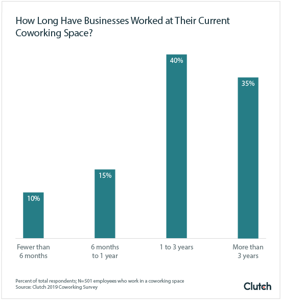 How Long Have Businesses Worked at Their Current Coworking Space?