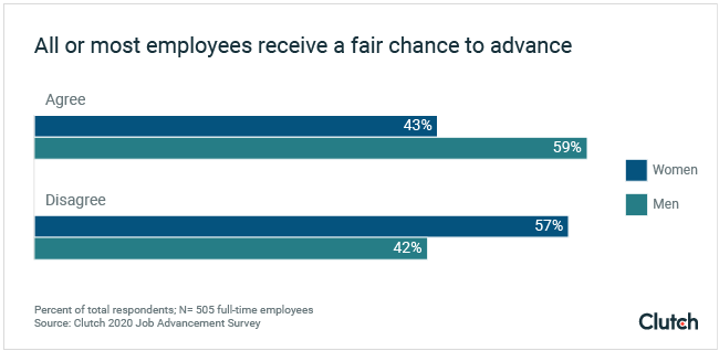 all or most employees receive a fair chance to advance