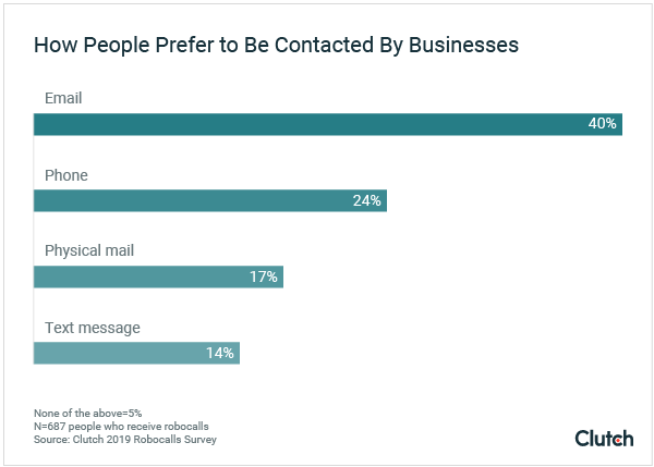 Graph - How People Prefer to Be Contacted by Businesses