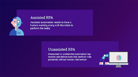 Unassisted and Assisted RPA
