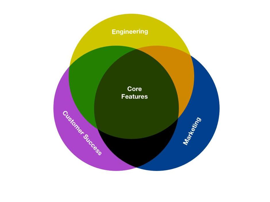 core features venn diagram engineering marketing customer success