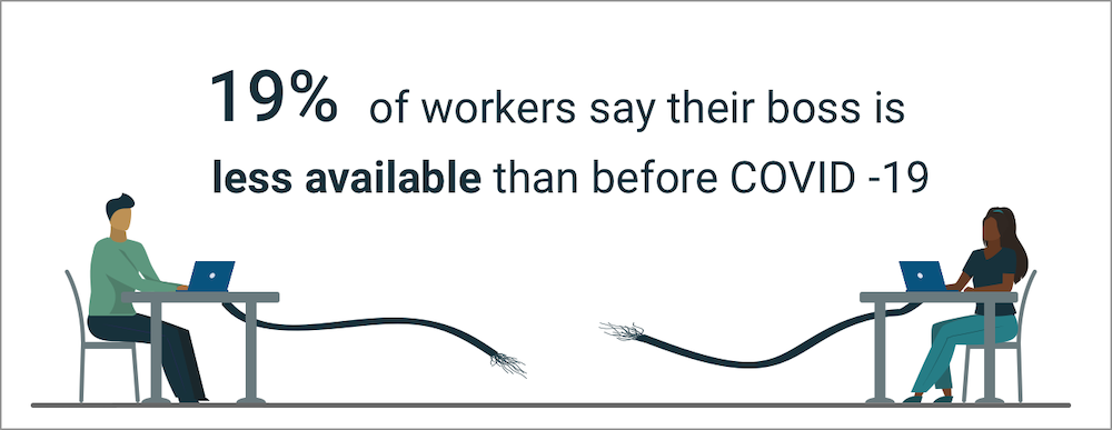 19% of workers say their boss is less available than before COVID-19