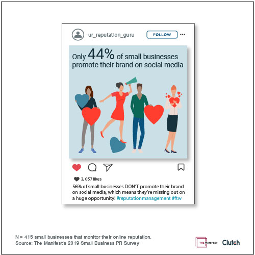 Less than half of small businesses (44%) actively promote positive content about their brand on social media.