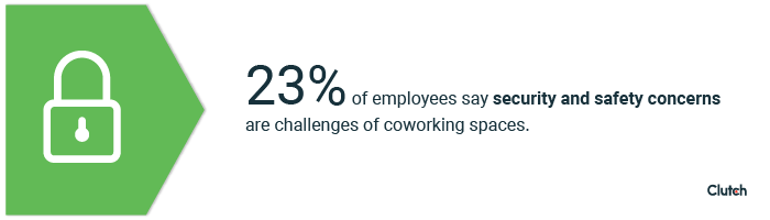 23% of employees say security and safety concerns are challenges of coworking spaces