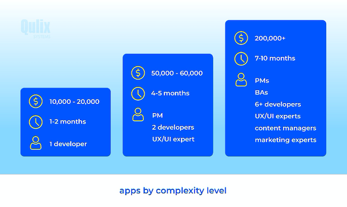 Apps by Complexity Level Qulix