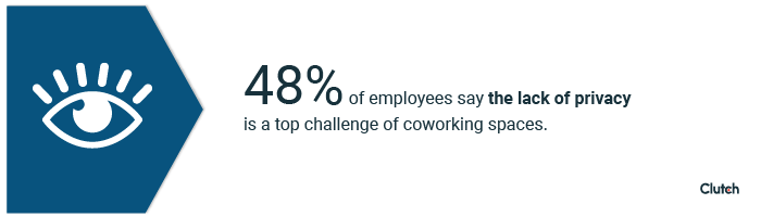 48% of employees say the lack of privacy is a top challenge of coworking spaces