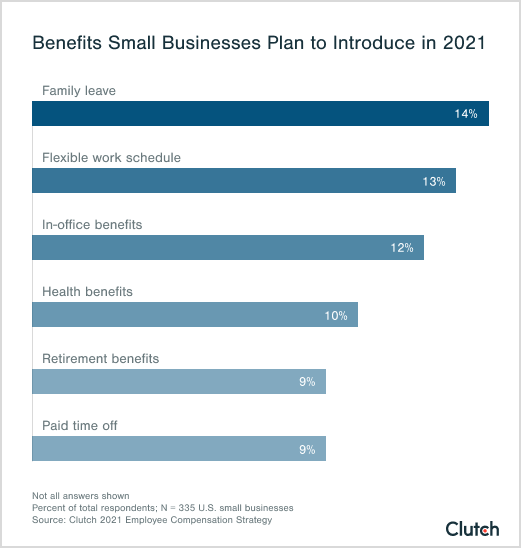 Benefits Small Businesses Plan to Introduce in 2021