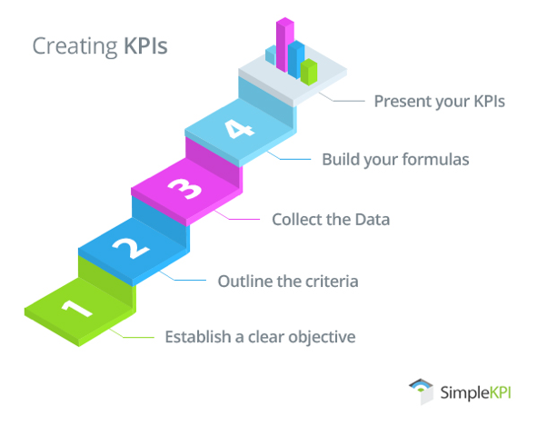 Steps to creating KPIs