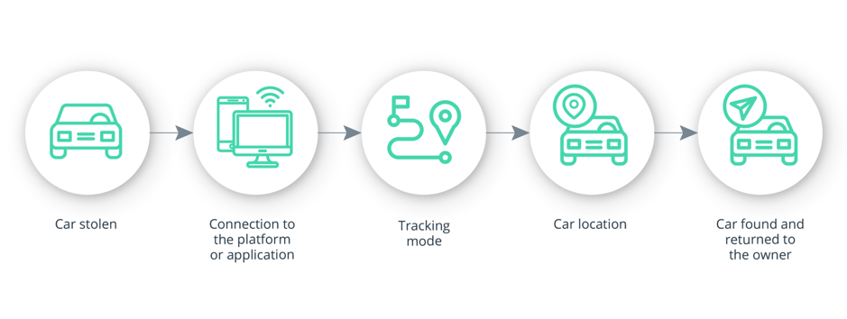 Commercial fleet management systems have already proven the vital importance of geofencing in locating stolen vehicles.
