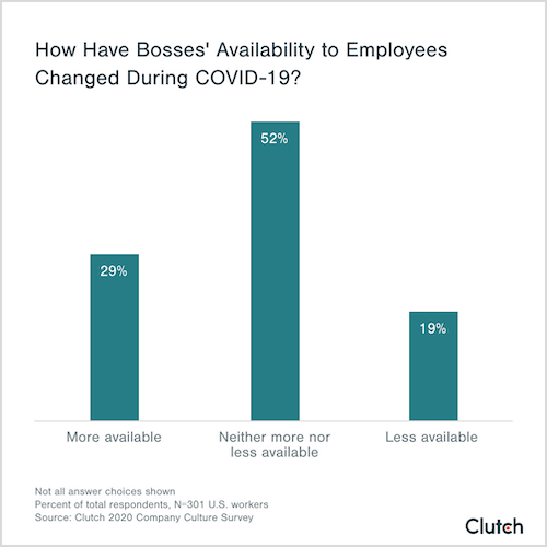 how have bosses' availability to employees changed during COVID-19
