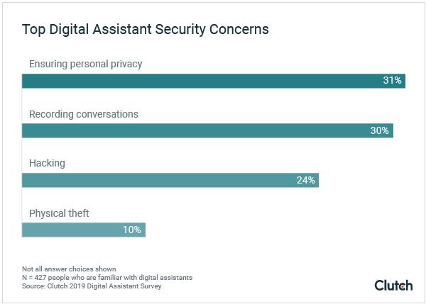 Top Digital Assistant Security Concerns