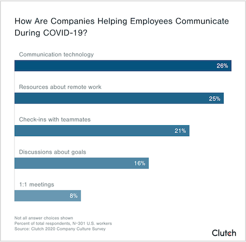 how are companies helping employees communicate during COVID-19