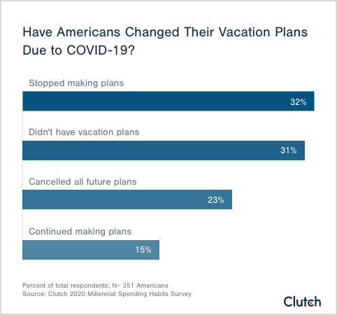 vacation planning graphs