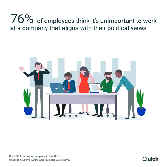 76% of employees don't think it's important to work at a company that aligns with their political views