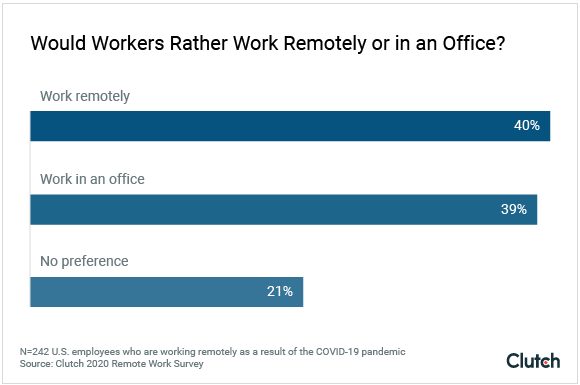 Would workers rather work remotely or in an office?